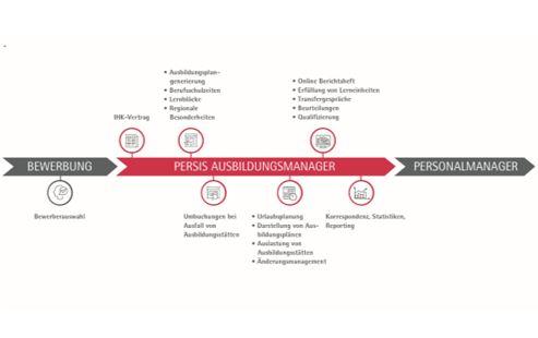 Prozess Ausbildungsmanager Beitrag
