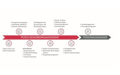 Prozess-Bewerbermanagment-Beitrag