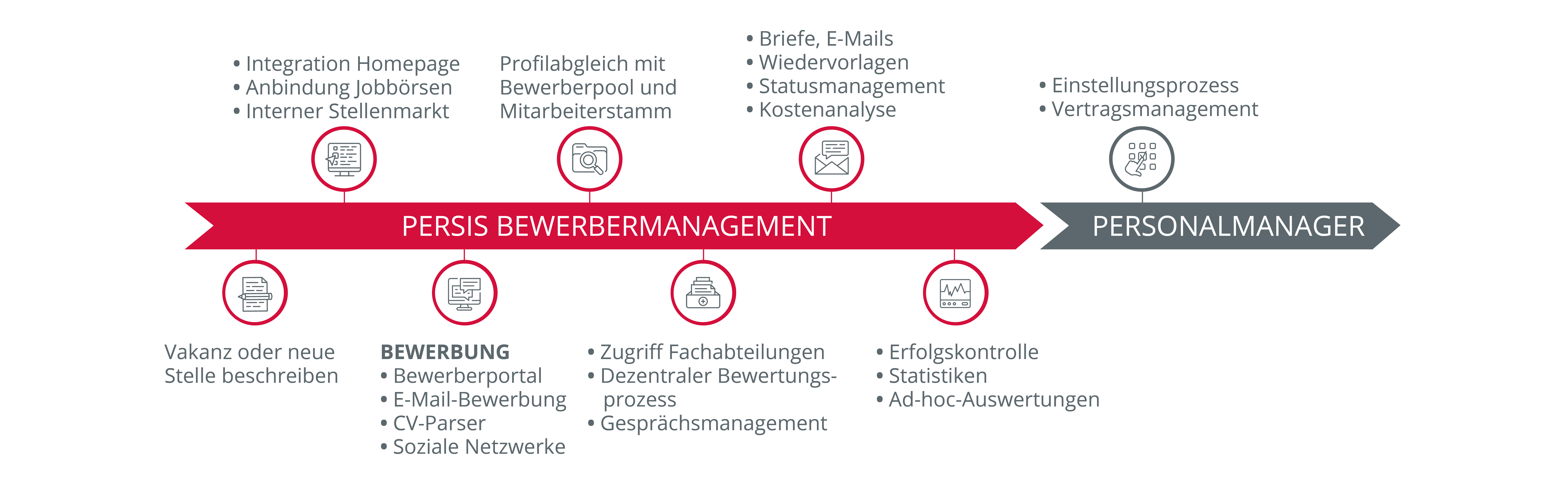 Prozessgrafik Bewerbermanagement