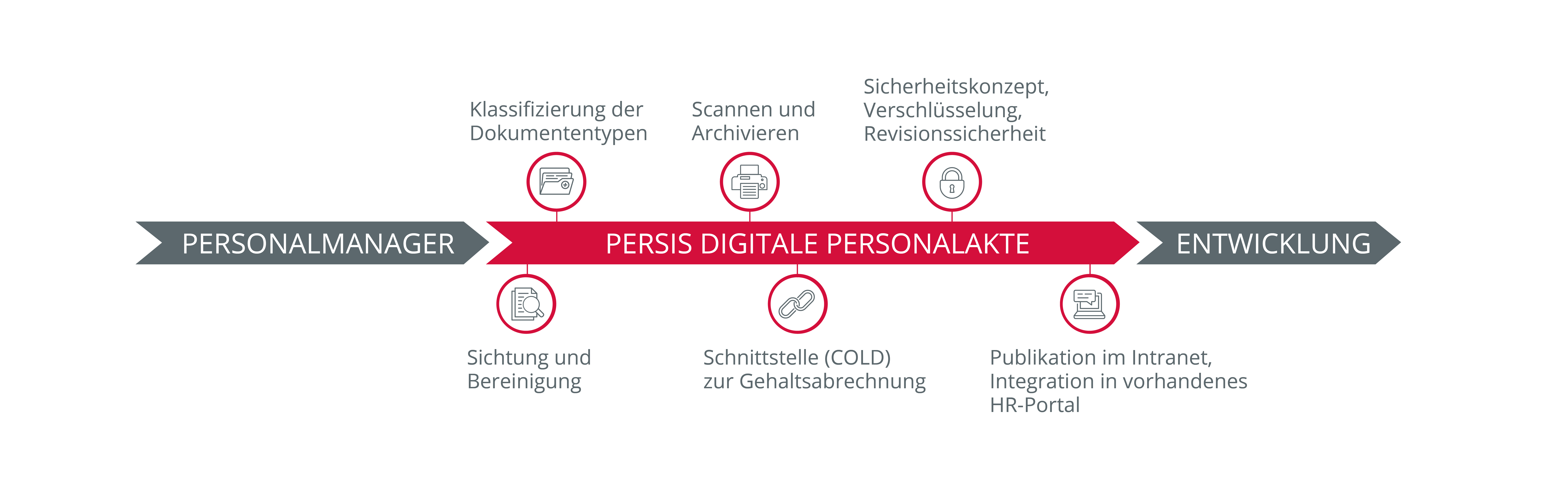 Prozessgrafik Digitale Personalakte