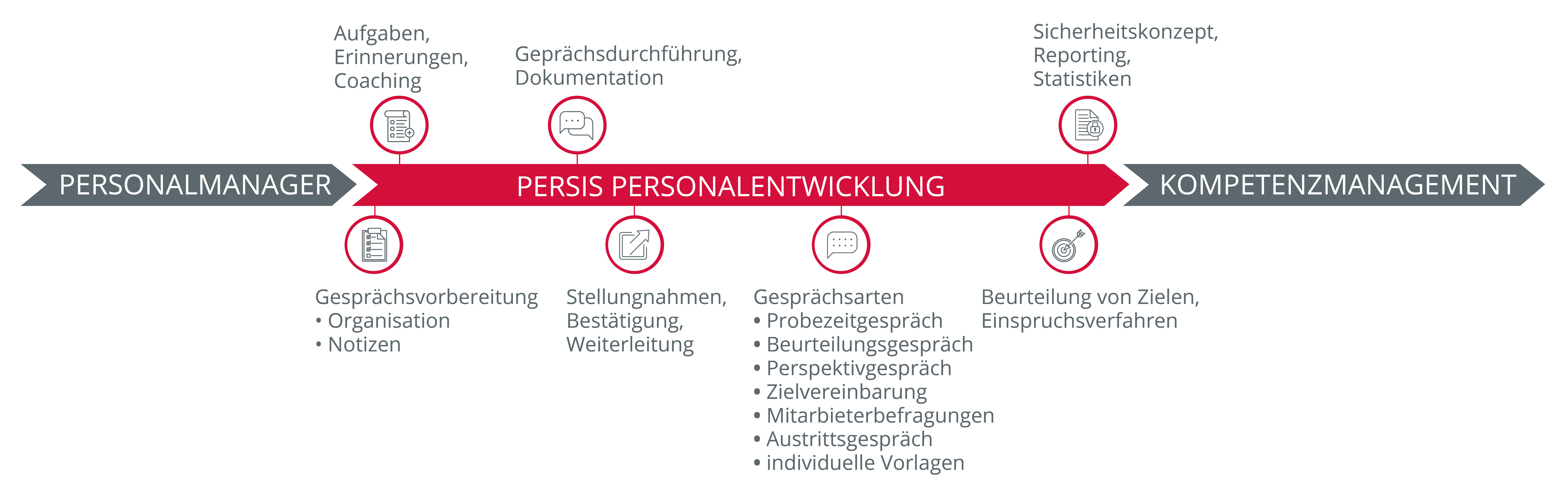 Prozessgrafik Persis Personalentwicklung