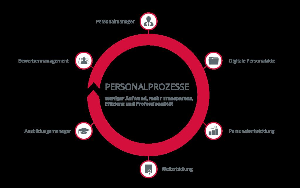 Prozessgrafik Personalprozesse
