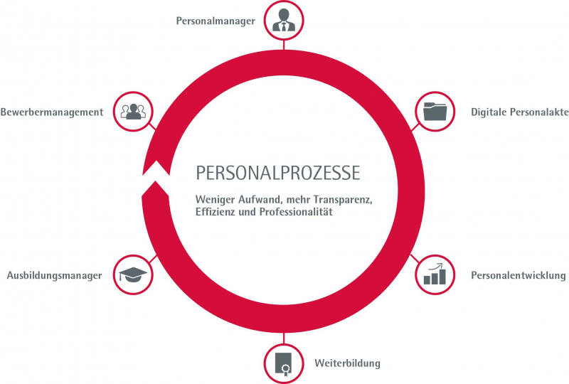 Persis Personalprozesse